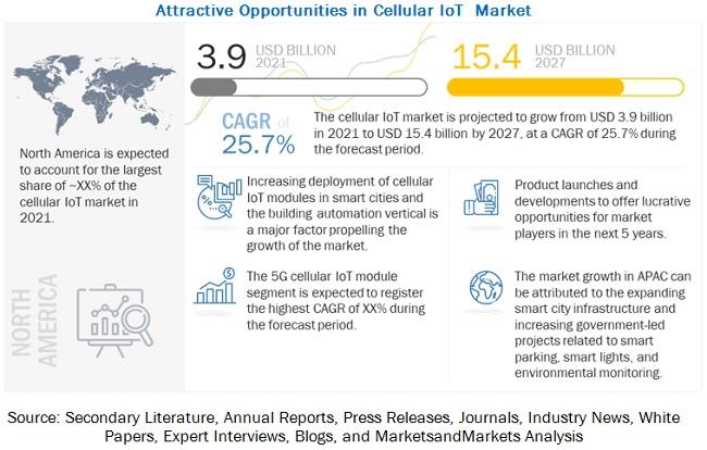 셀룰러 IoT 연평균 25.7% 성장 예상...취약한 보안과 표준 마련은 해결과제