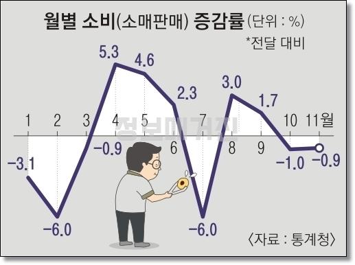 월별-소비판매-증감률