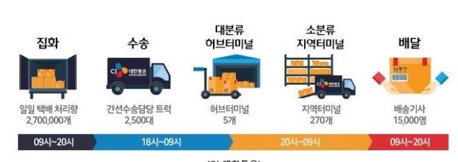 한진택배 배송 과정