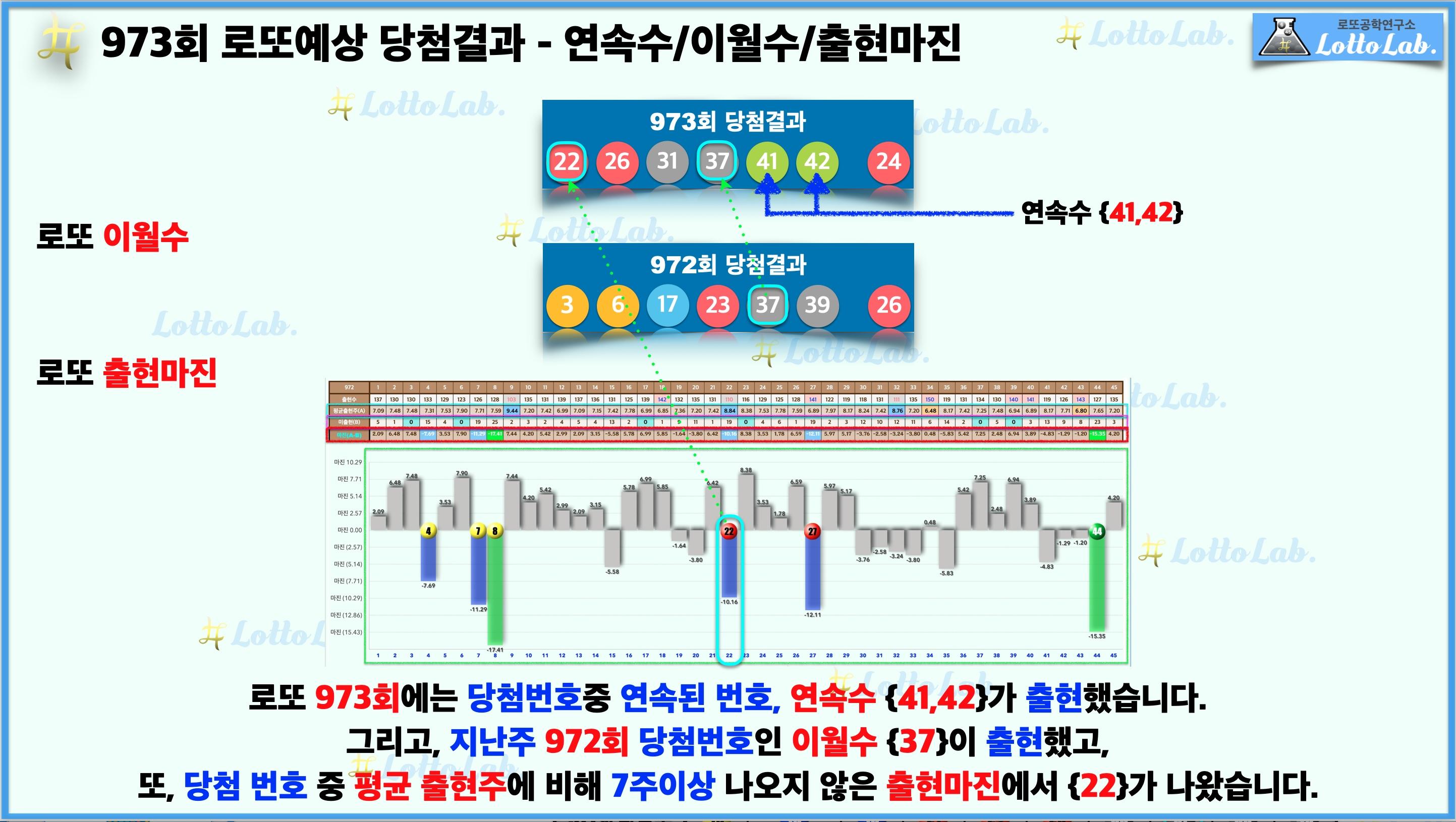 로또랩 로또973 예상결과 - 연속수 이월수 출현마진