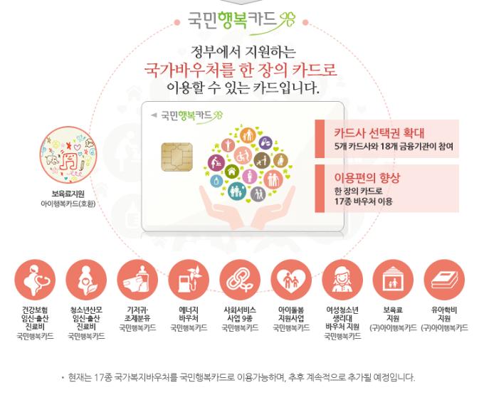 국민행복카드_바우처종류안내