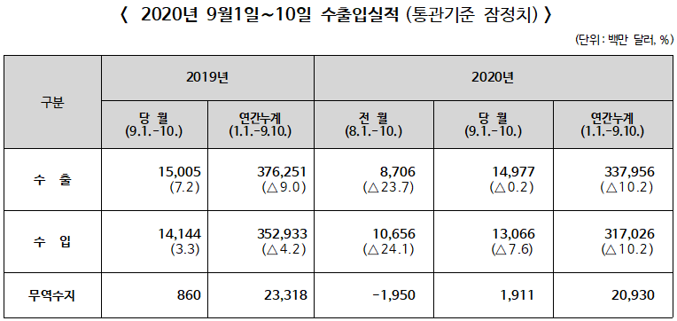▲ 2020년 9월(1일∼10일) 수출입실적(통관기준 잠정치)