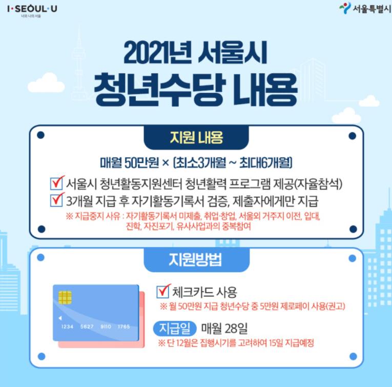 서울시-청년수당-지원내용