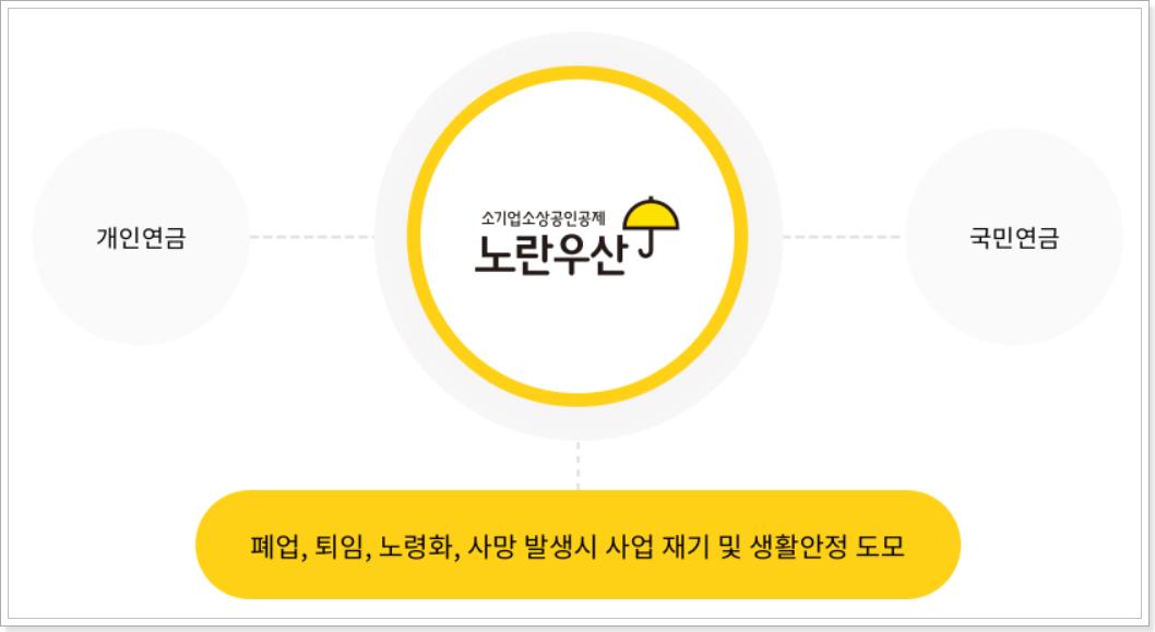 노란우산공제-소개
