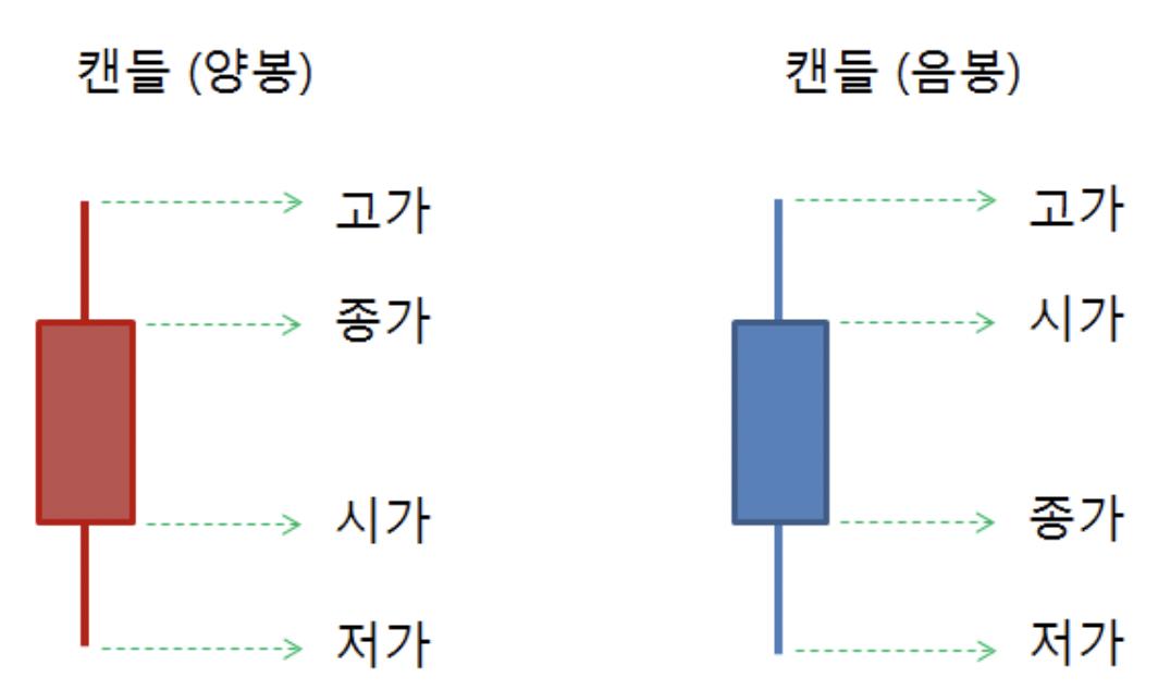 코인-차트-캔들-양봉과-음봉