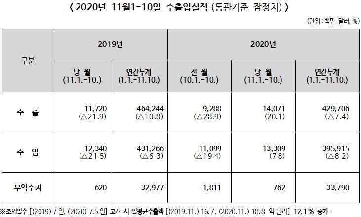 ▲ 2020년 11월 1~10일 수출입실적(통관기준 잠정치)