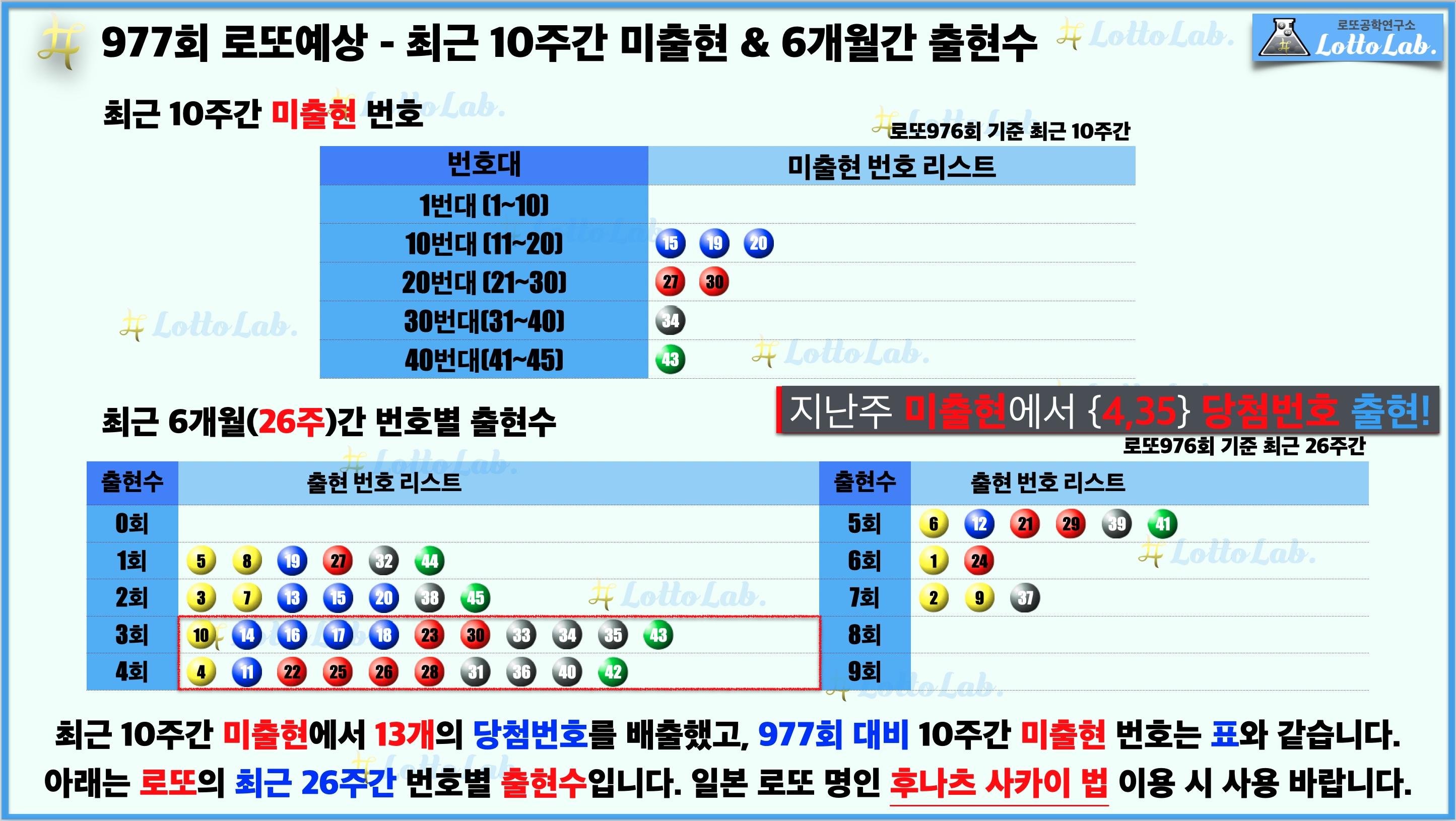 로또랩 로또977 당첨 번호 예상 - 미출현 출현수