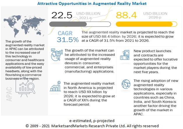 2026년 까지 AR 시장 31.5% 성장 예상...의료분야 및 자동차 산업에서 수요 증가