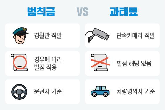 과태료와 범칙금 비교