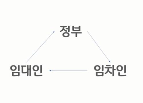 정부-임대인-임차인-삼각형구도