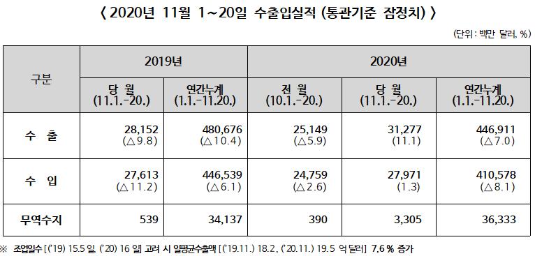 ▲ 2020년 11월 1~20일 수출입실적(통관기준 잠정치)