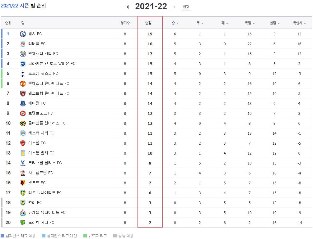 21-22-EPL-프리미어리그-순위