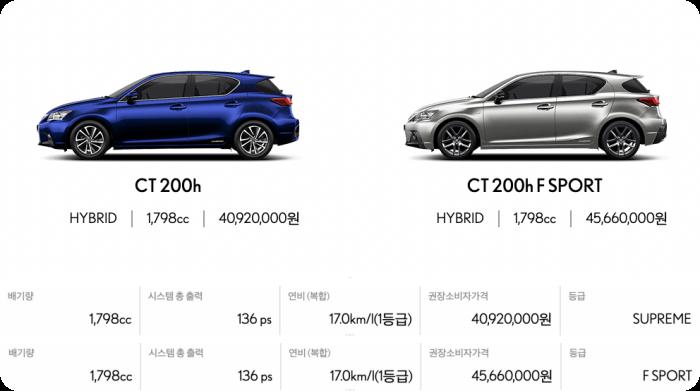 렉서스-ct모델가격-연비-배기량표