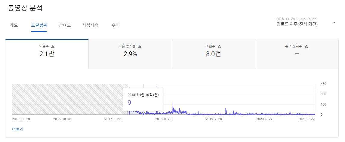 김장 김치 먹방 동영상 분석 도달범위