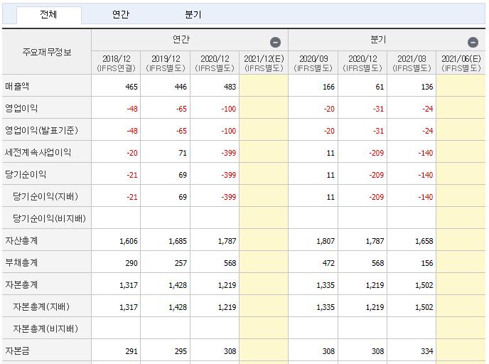 삼성제약 재무제표