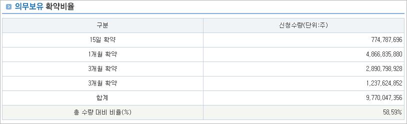 카카오게임즈의 의무보유 확약비율