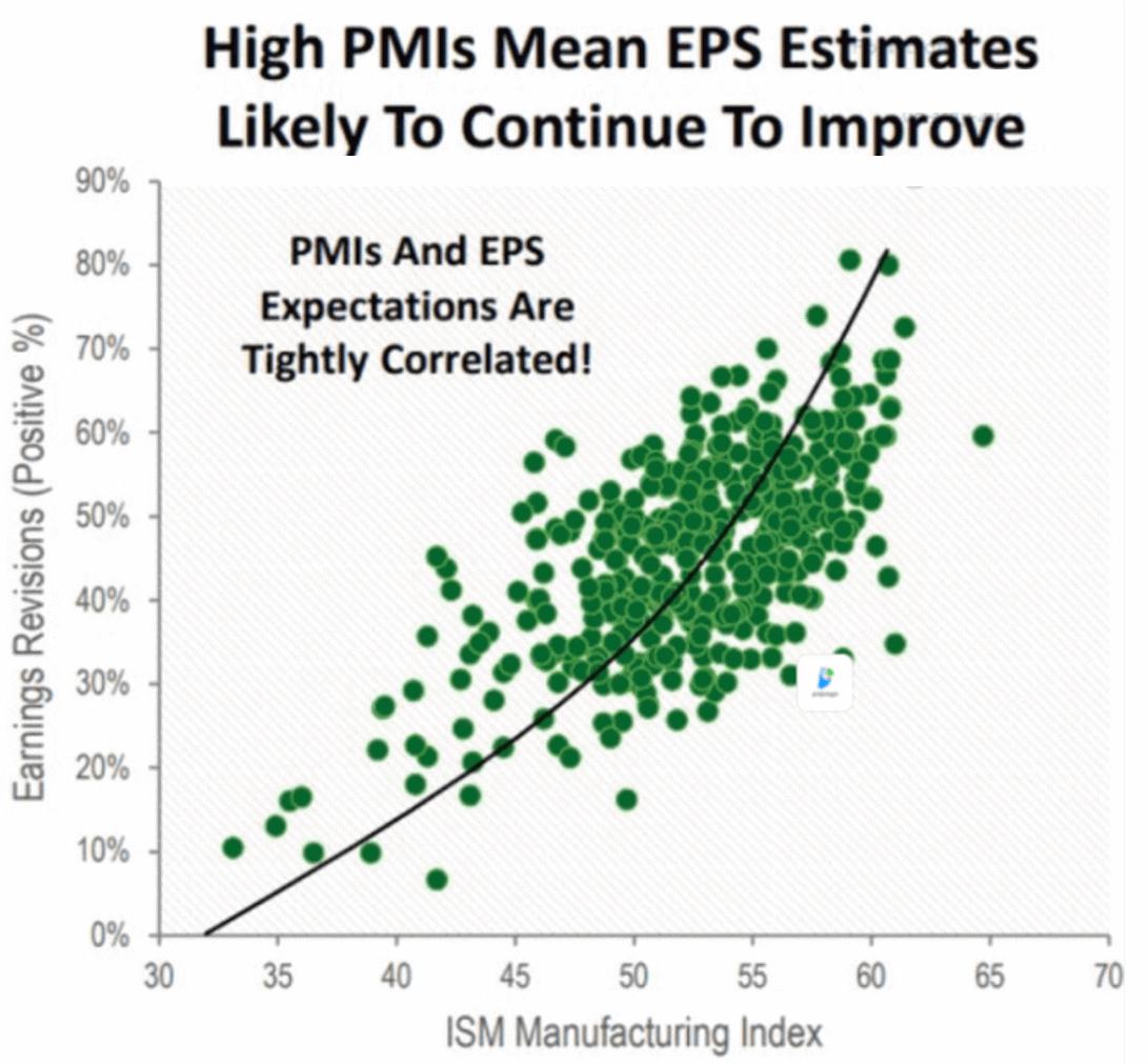 ISM PMI와 EPS 추정치의 상관관계를 나타낸 도표로, 강한 양의 상관관계를 보여주고 있다.