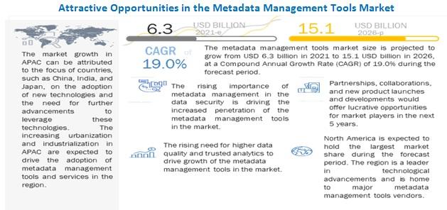 2026년까지 메타데이터 관리 도구 시장 19% 성장 예상...시장 규모 151억 달러 전망