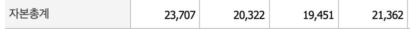동국제강 자본총계표