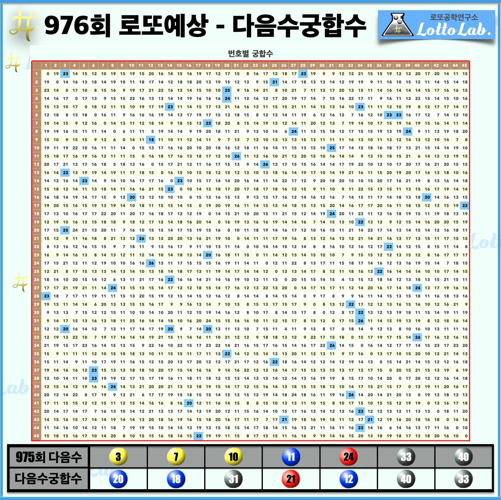 로또랩 로또976 당첨 번호 예상 - 다음수궁합수.j