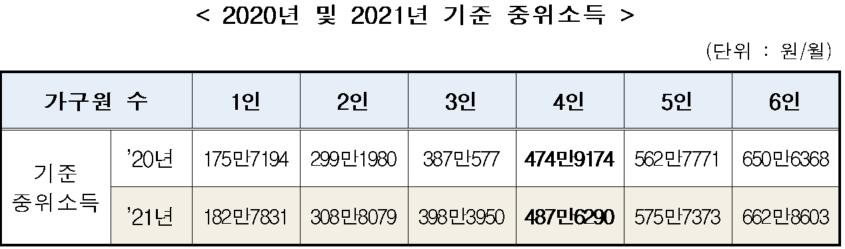 2021년 기준중위소득