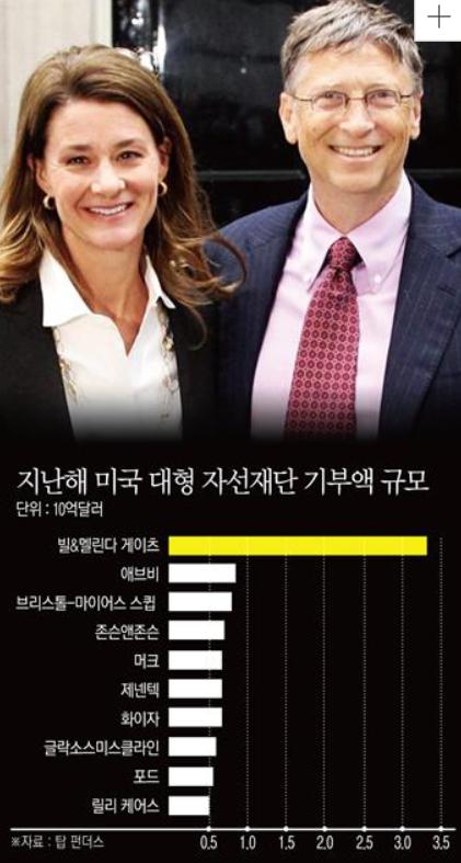 빌게이츠 이혼 결혼 27년만에 결별 선택한 안타까운 이유(+나이차이 재산 자녀 위자료)