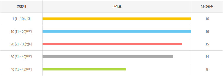 로또914회~923회 10번대 구간별 출현횟수