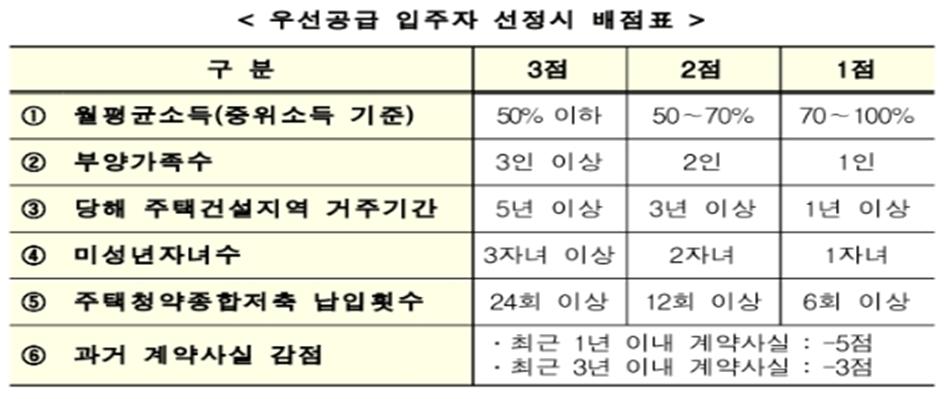 통합 공공임대주택 선정 배점표