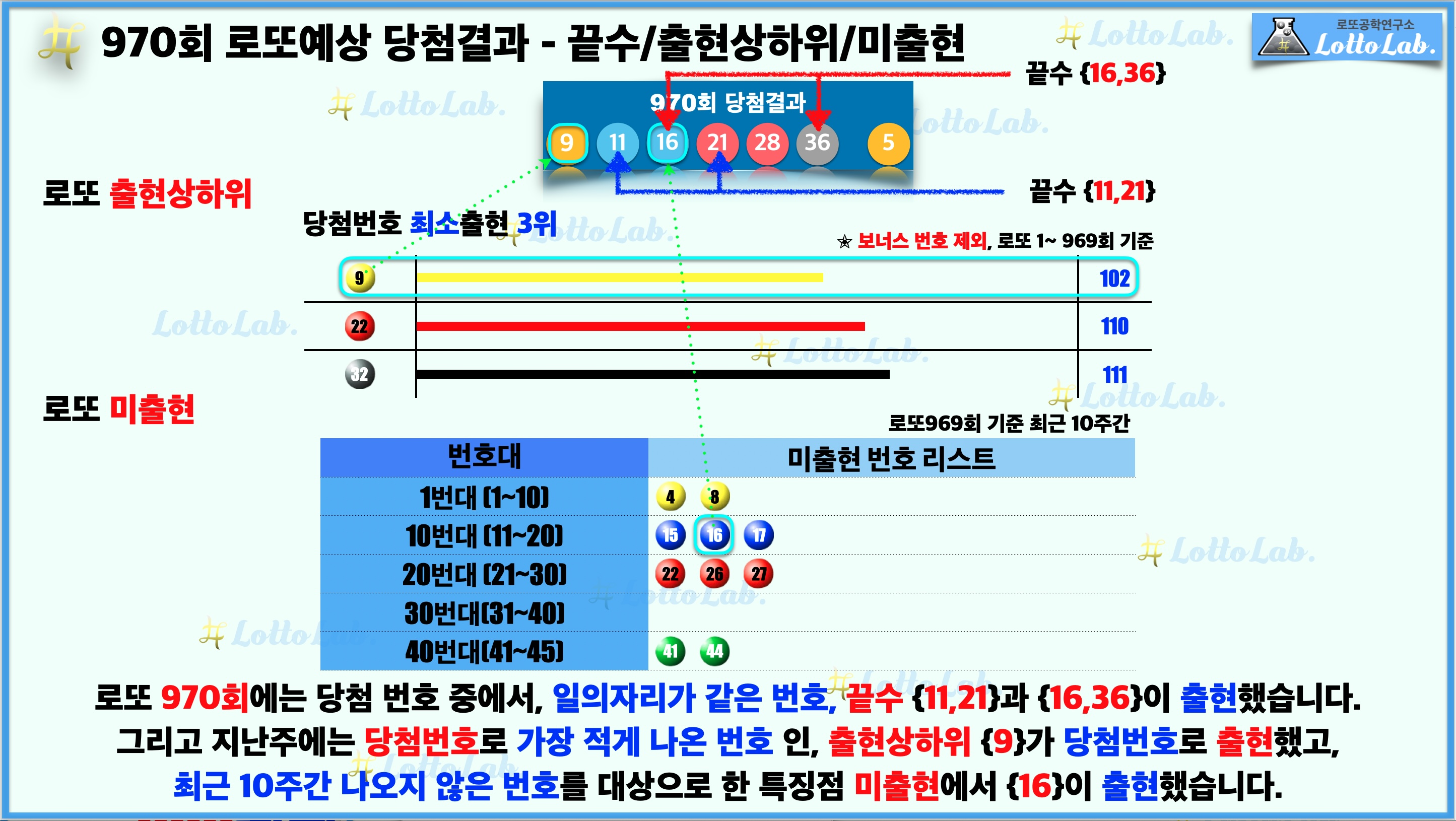 로또랩 로또970 예상결과 - 끝수 출현상하위 미출현