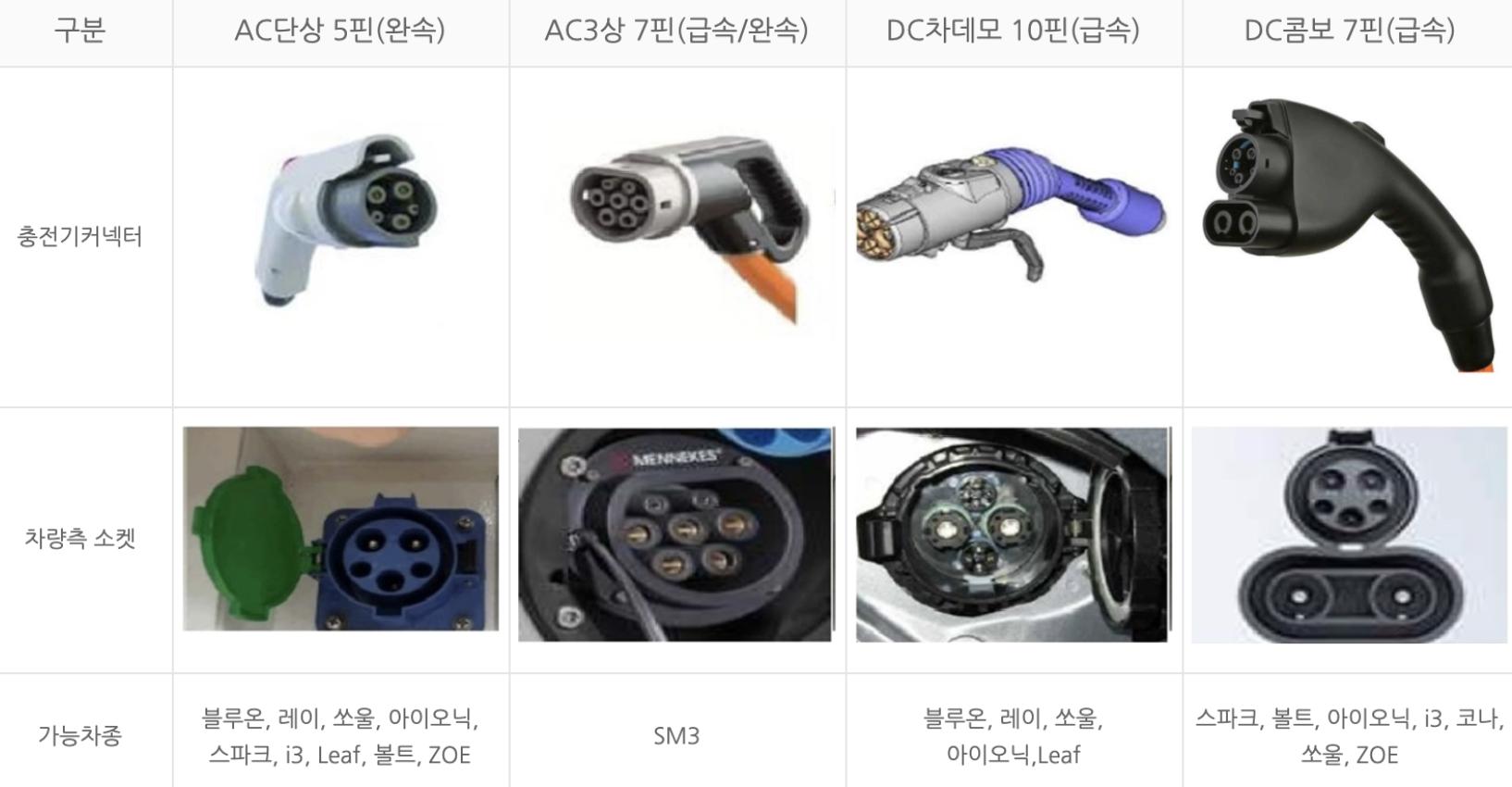 전기차-충전기-커텍터-차량측-소켓종류