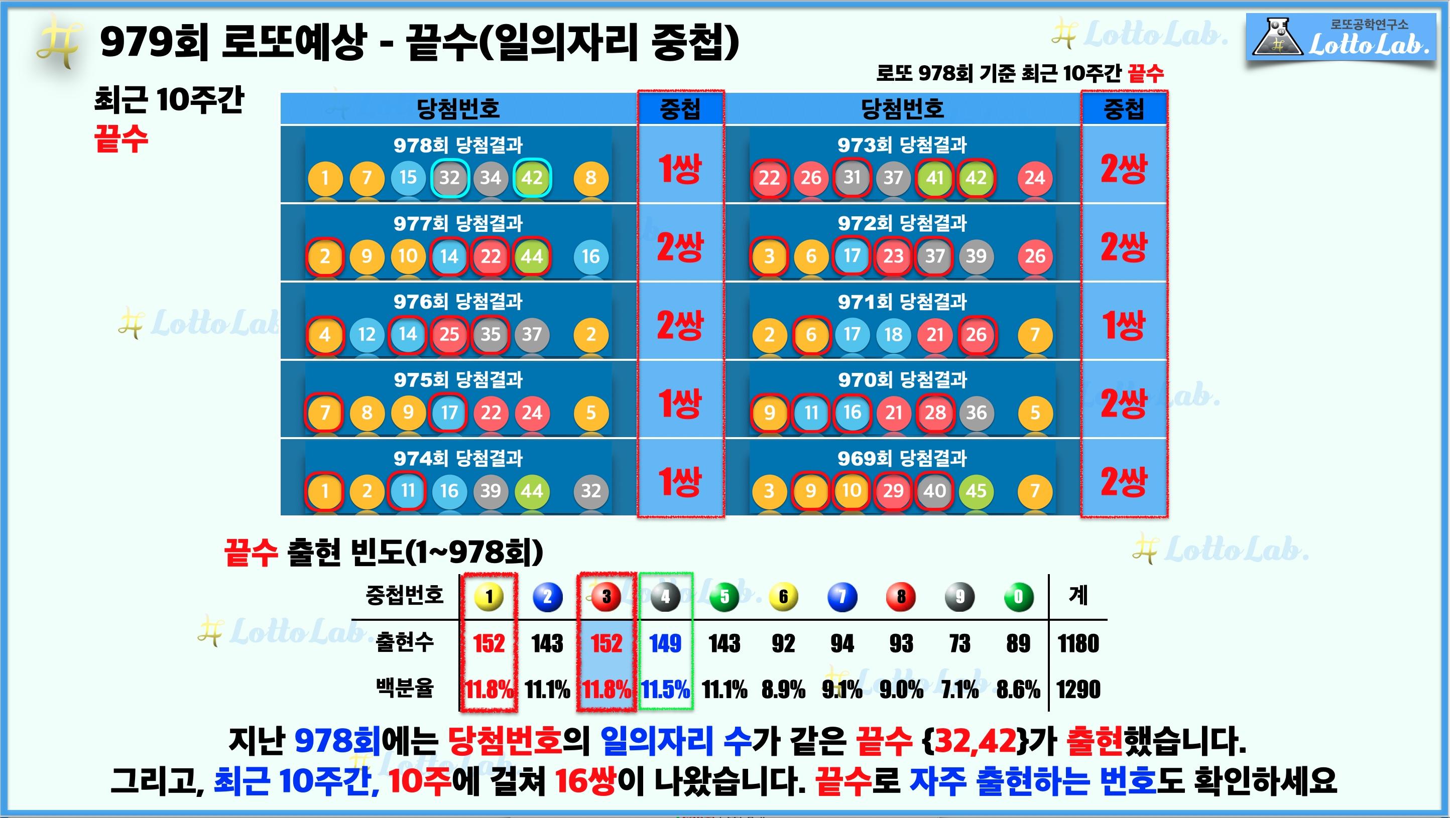 로또랩 로또979 당첨 번호 예상 - 끝수