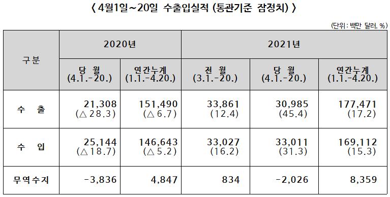 ▲ 2021년 4월1∼20일 수출입실적(통관기준 잠정치)