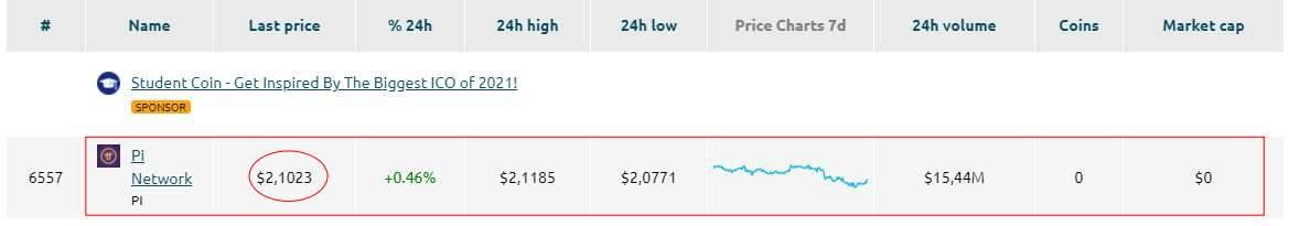 파이코인 2.1달러 가격 형성된 COINDATAFLOW 자료