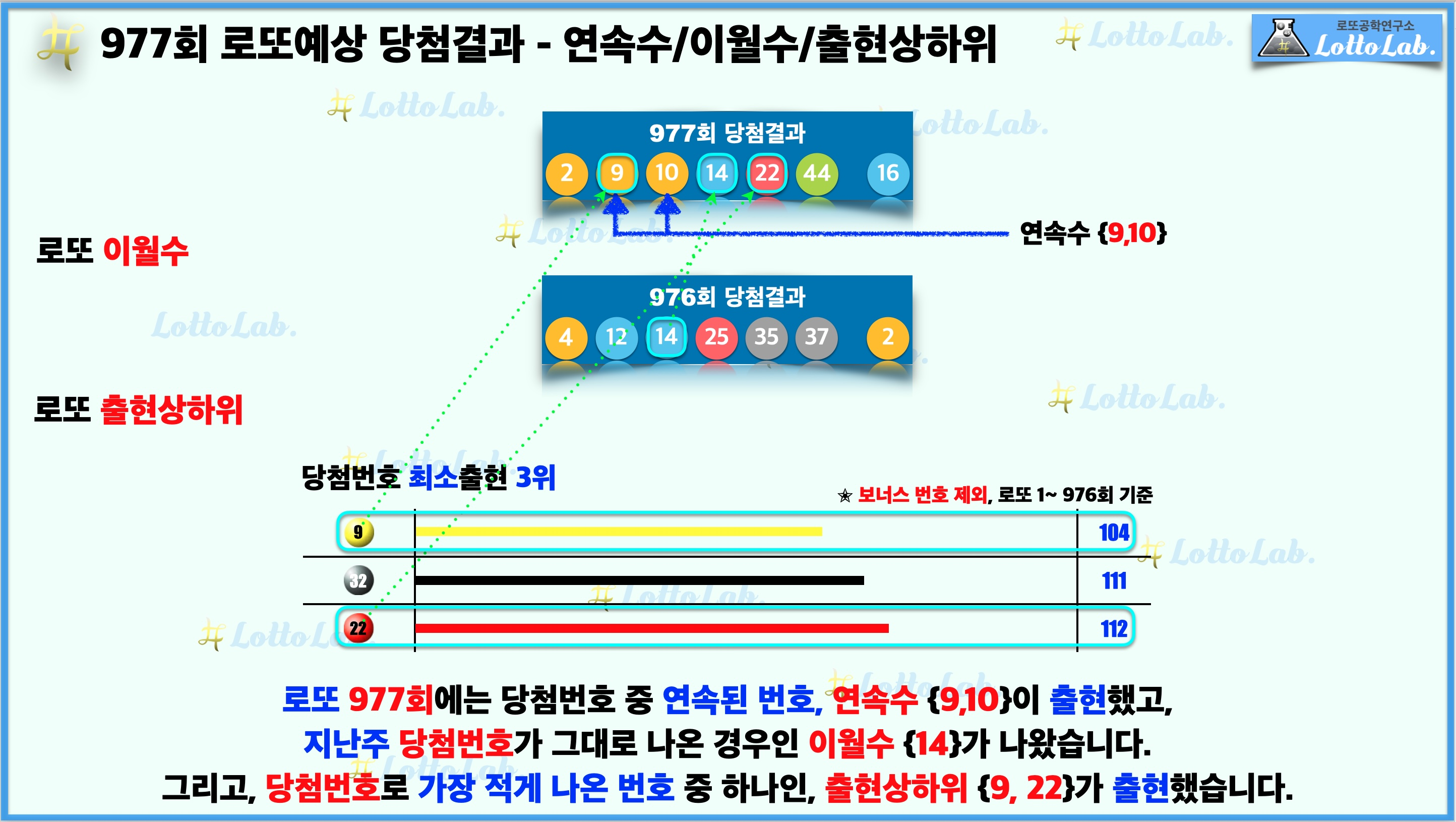 로또랩 로또977 예상결과 - 연속수 이월수 출현상하위