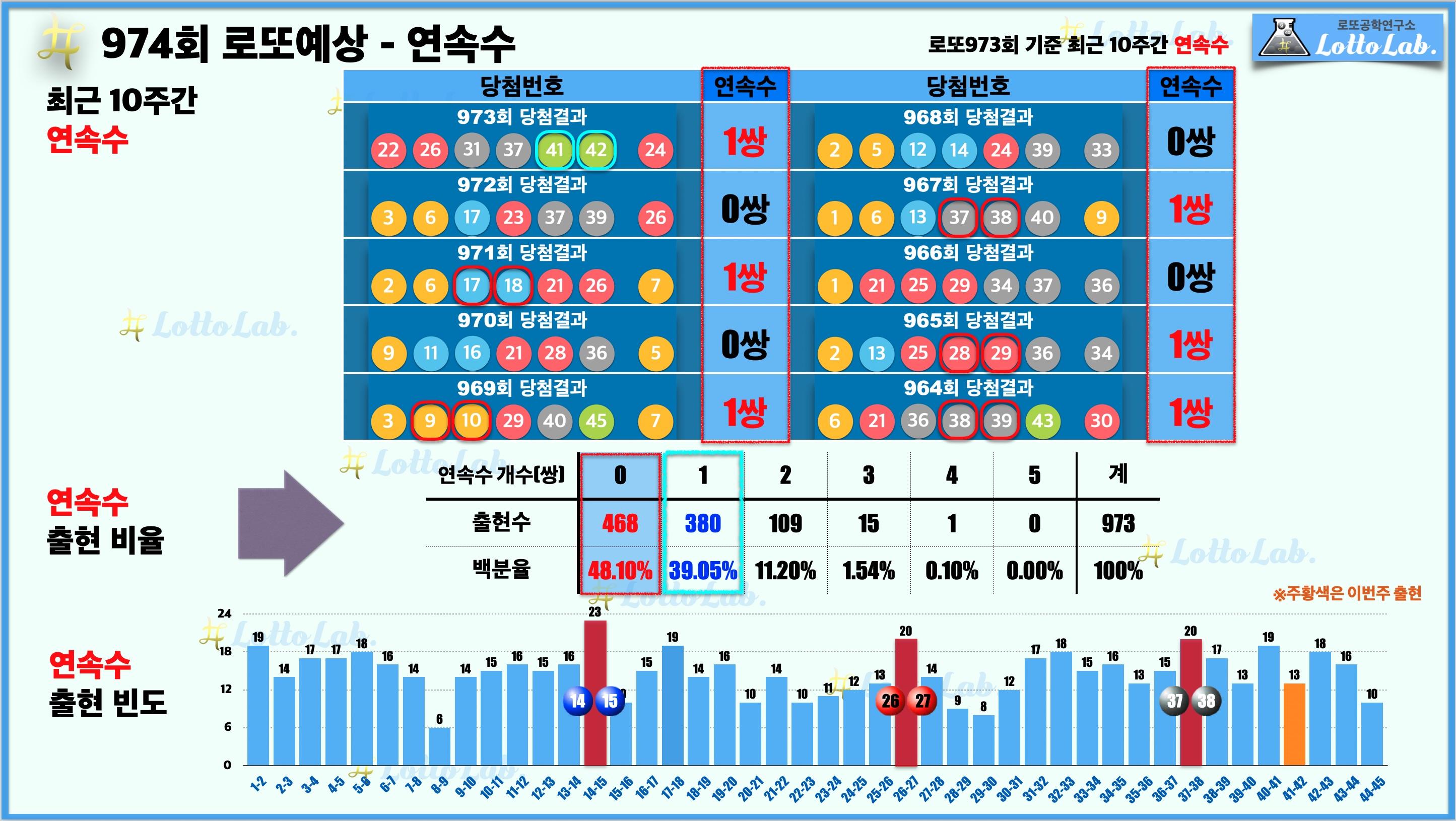 로또랩 로또974 당첨 번호 예상 - 연속수