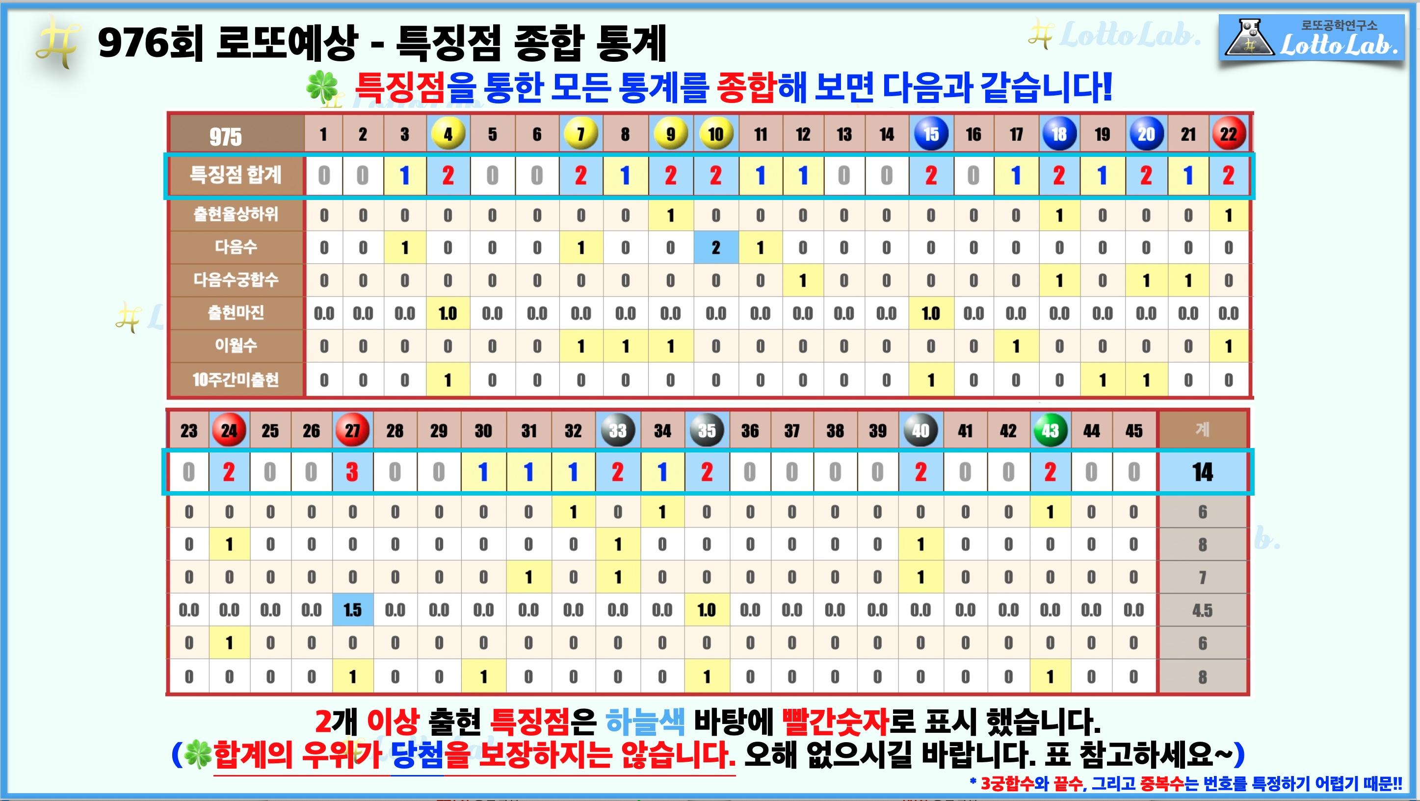 로또랩 로또976 당첨 번호 예상 - 종합 통계