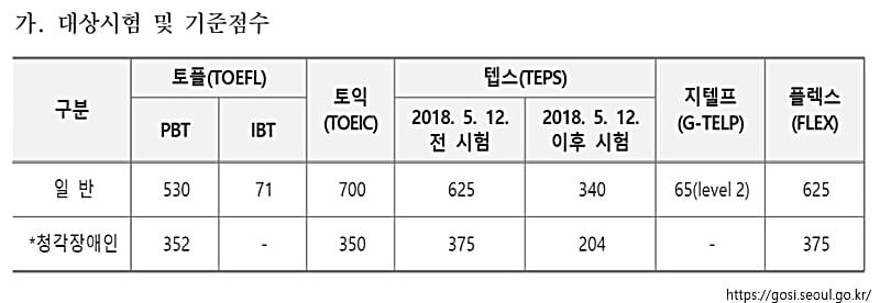 서울시 7급 공무원 시험 과목 영어 기준점수