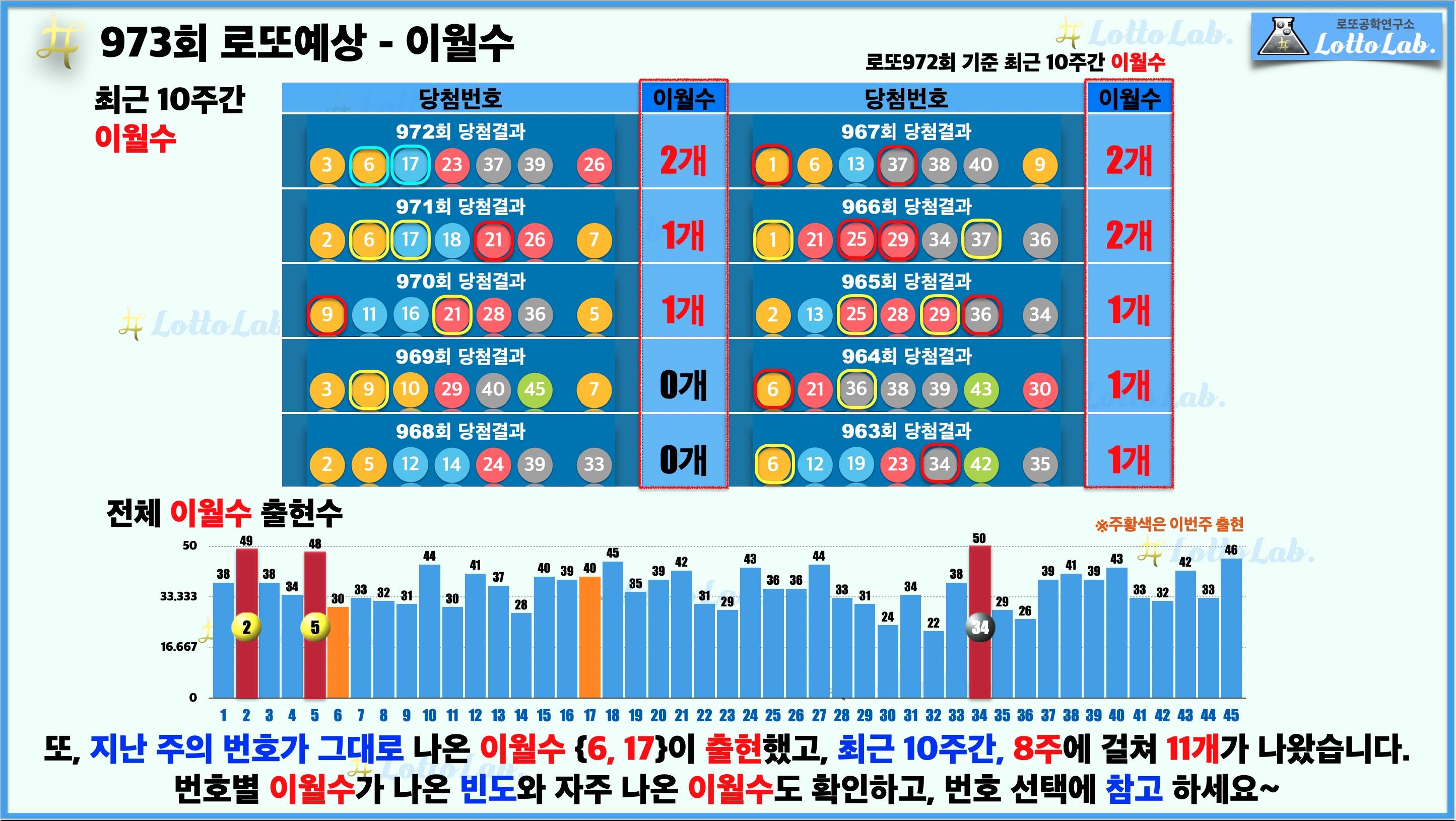 로또랩 로또973 당첨 번호 예상 이월수