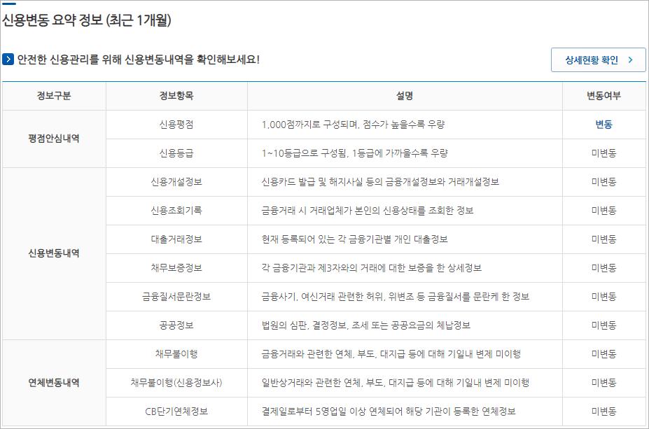 나이스지키미 최근 1개월 신용변동 요약정보