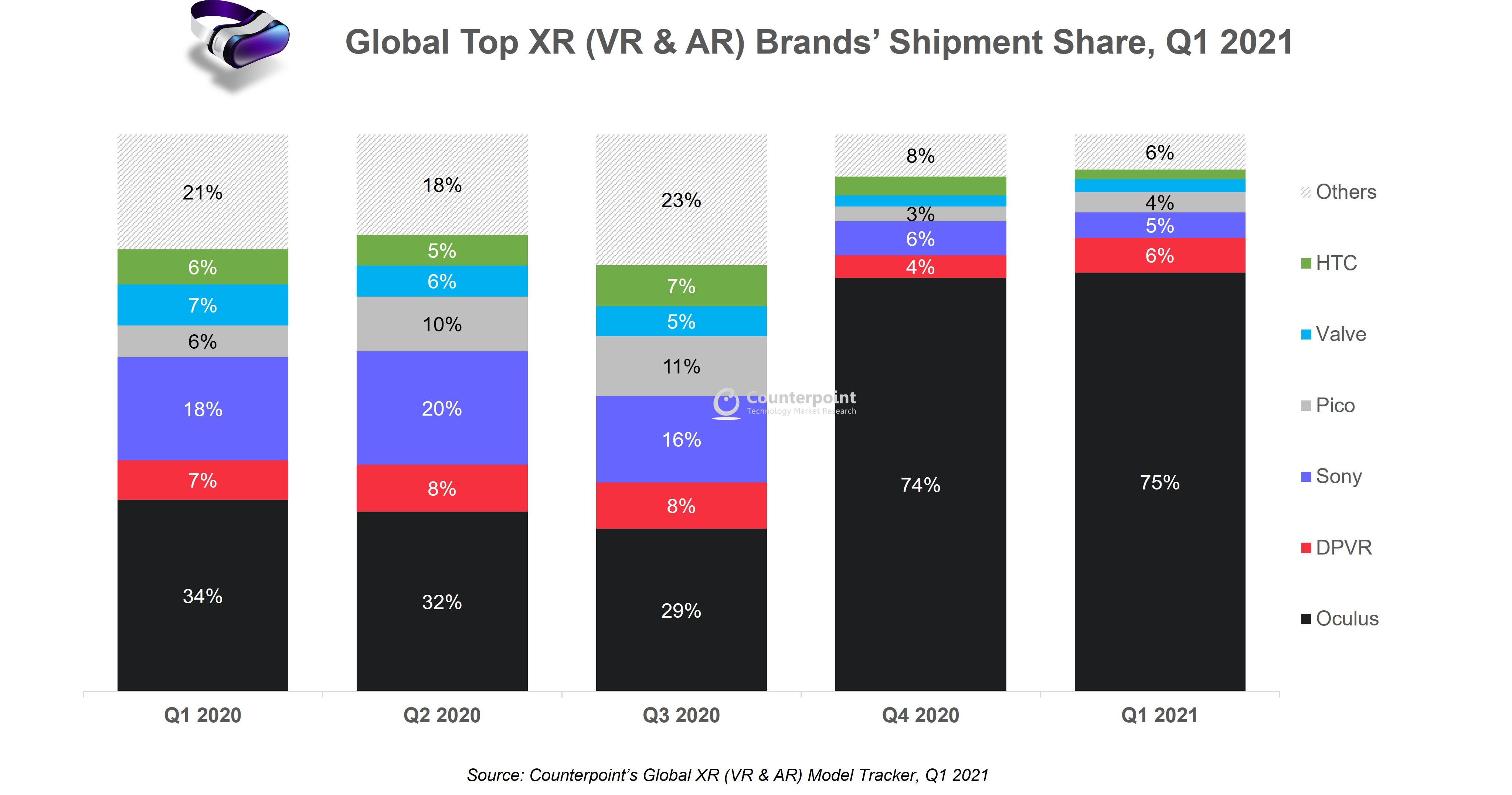 오큘러스, 전 세계 XR 헤드셋 시장 75% 점유...XR 시장 향후 4년간 두 자릿수 성장 예상