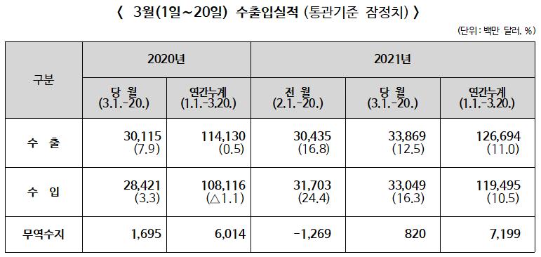 ▲ 2021년 3월1∼20일 수출입실적(통관기준 잠정치)