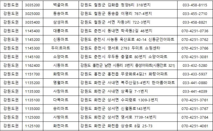 경북 영외마트 현황 주소
