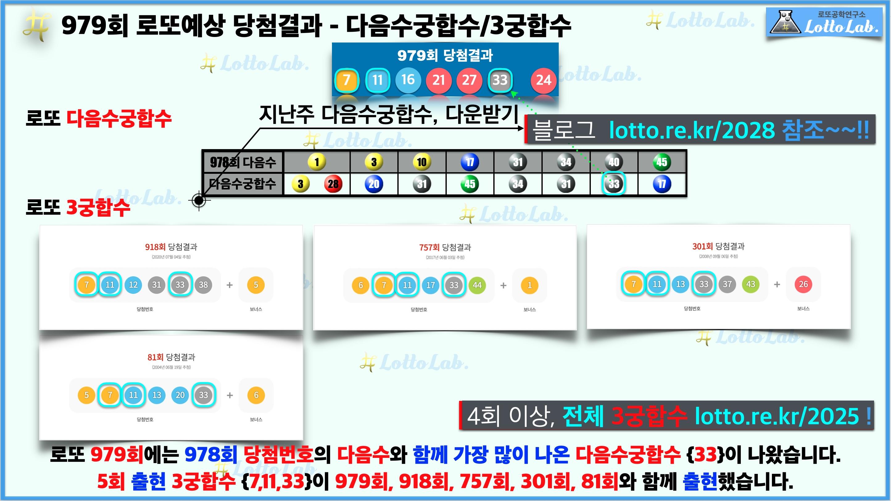 로또랩 로또979 예상결과 - 다음수궁합수 3궁합수