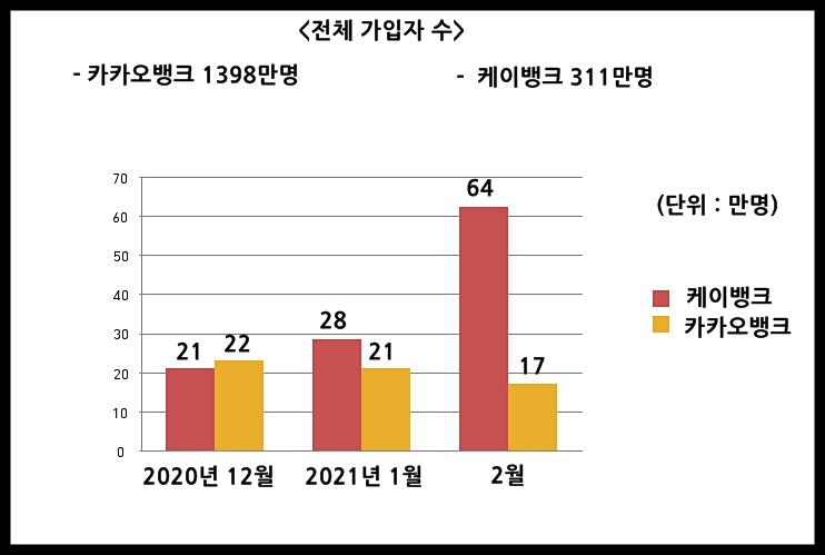 카카오뱅크-케이뱅크-신규가입자수