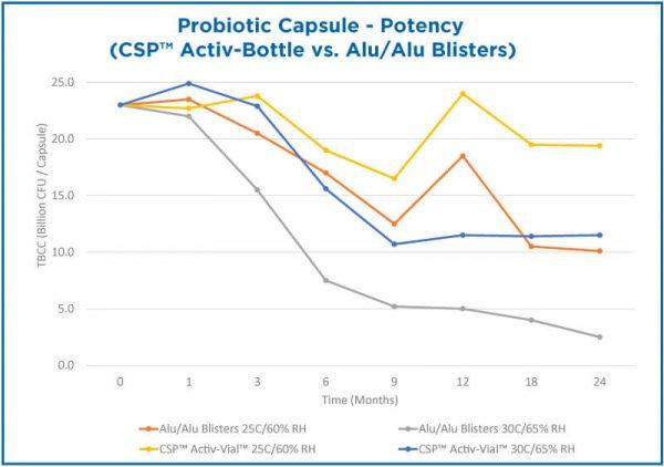 CSP 유산균 전용 용기 효과