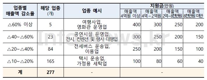 희망회복자금-소상공인-5차-재난지원금-경영위기업종