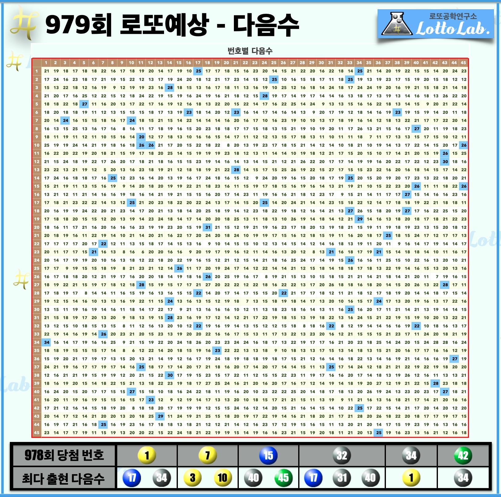 로또랩 로또979 당첨 번호 예상 - 다음수