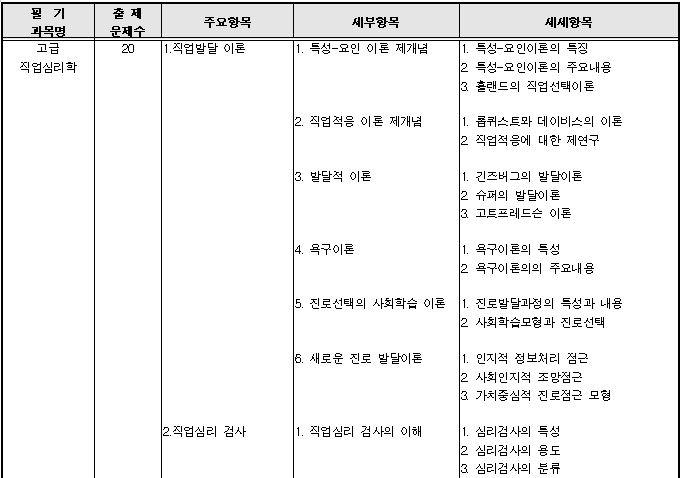 직업상담사 1급 자격증 취득방법