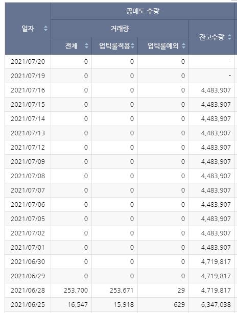 두산인프라코어 공매도현황