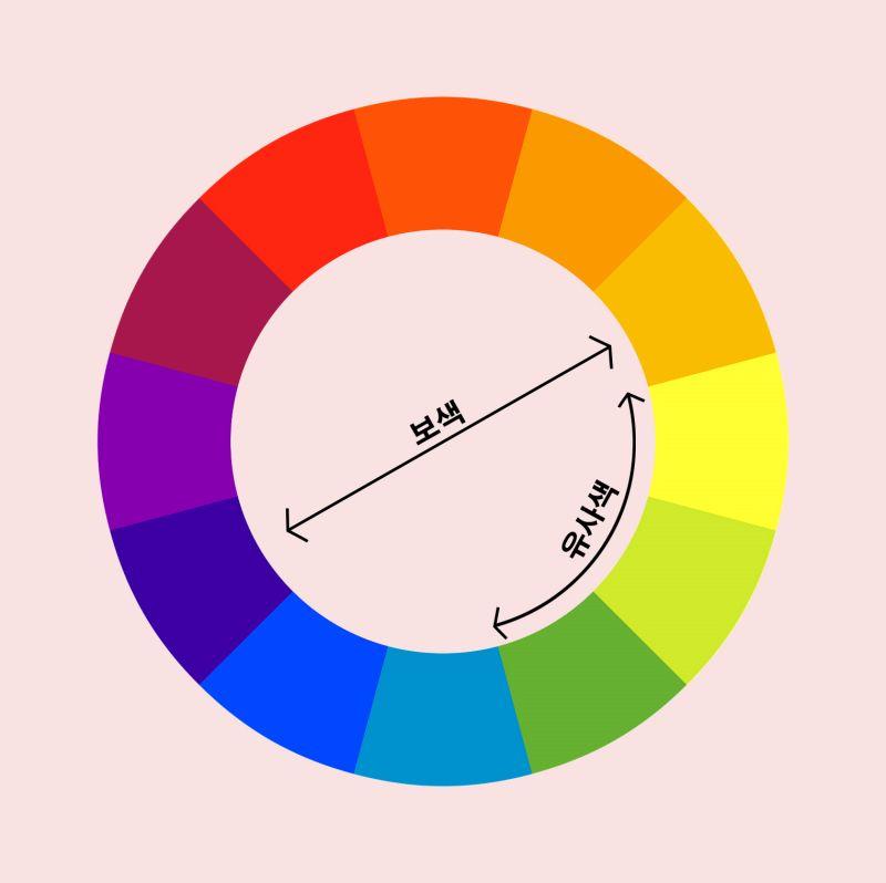 색상표로 보색과 유샤색을 설명한 그림